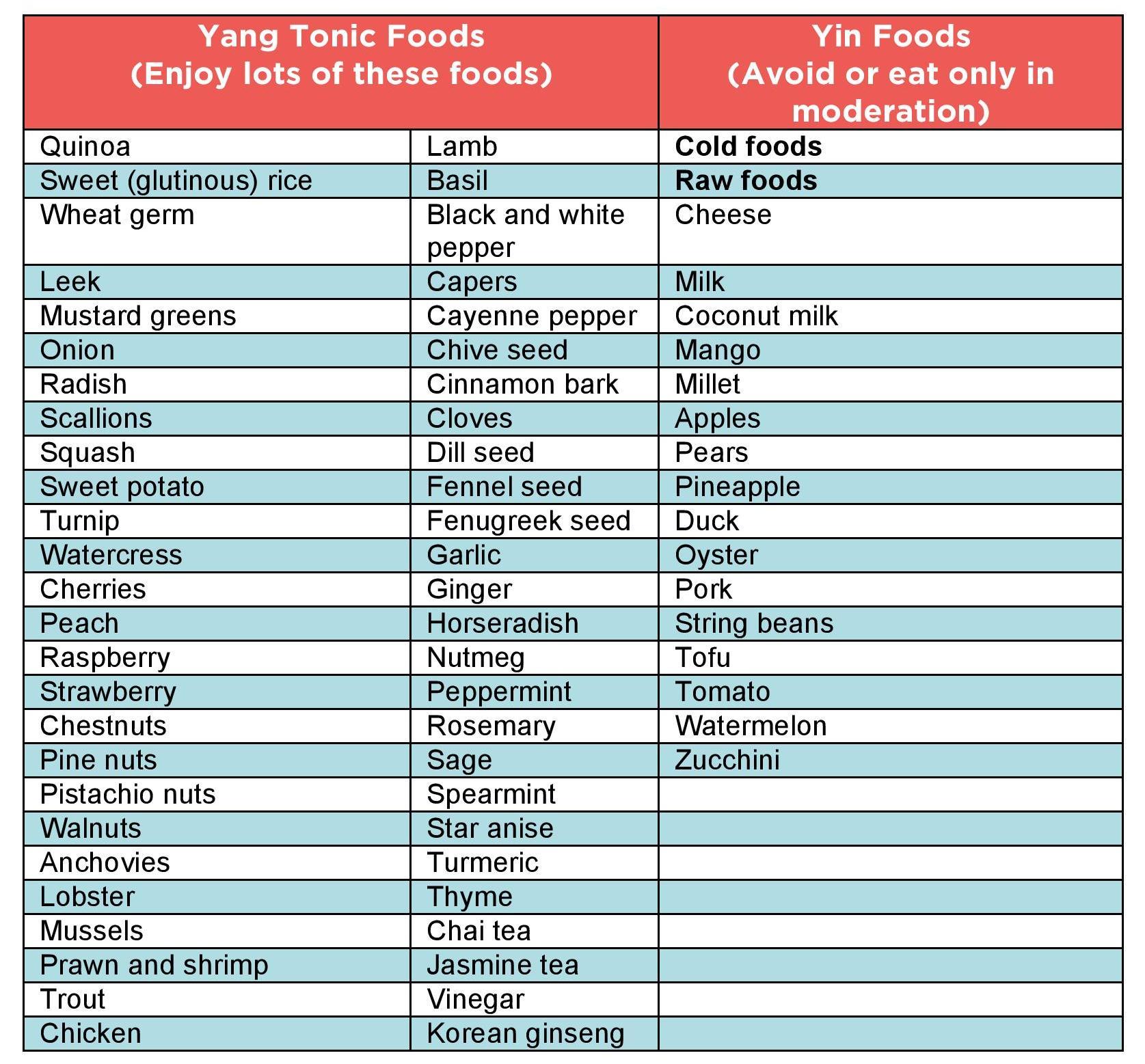 Yang Tonic Foods